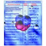 Стенд физические константы. Материал ПВХ